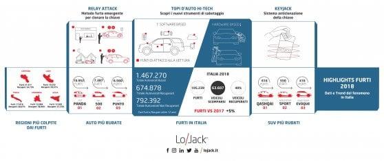 Furti d'auto in aumento, ladri sempre più tecnologici