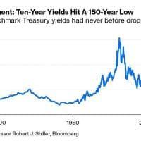 Treasury da record dopo la mossa d'emergenza della Fed: prima volta sotto l'1% per il rendimento decennale Usa in 150 anni