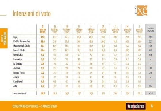 Sondaggi: la Lega cala a 27,2%, a soli 5 punti dal Pd. Italia Viva al 2,8%