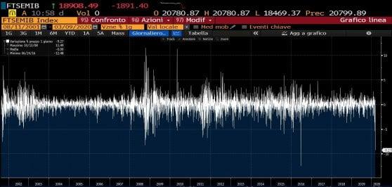 Le chiusure giornaliere del Ftse Mib dal settembre 2001 ad oggi. Tra i ribassi più forti, oltre a quello successivo all'attentato alle Torri Gemelle, si notano quelli nel 2008 (crac Lehman Brothers), 2011 (crisi dello spread) e 2016 (referendum Uk sulla Brexit).