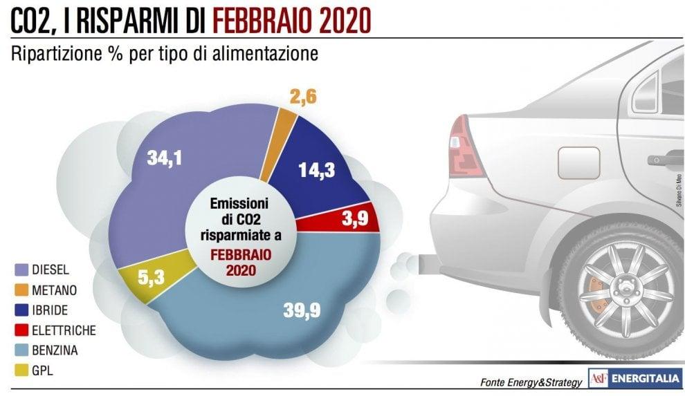 Il crollo del mercato auto