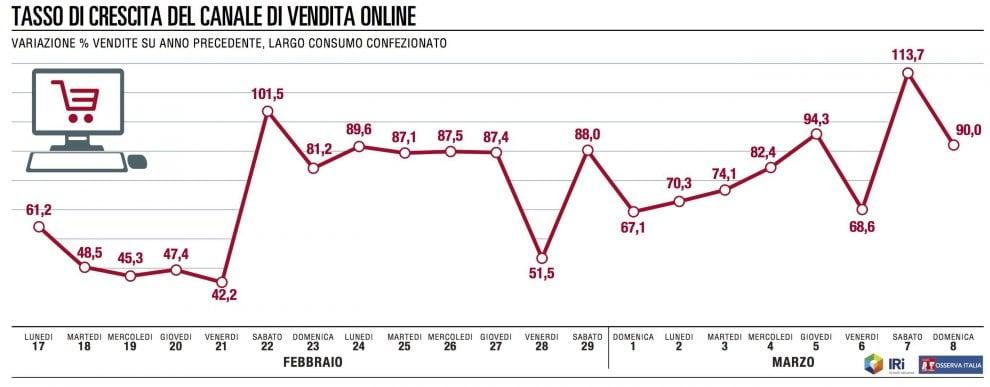 Volano le vendite online della Gdo