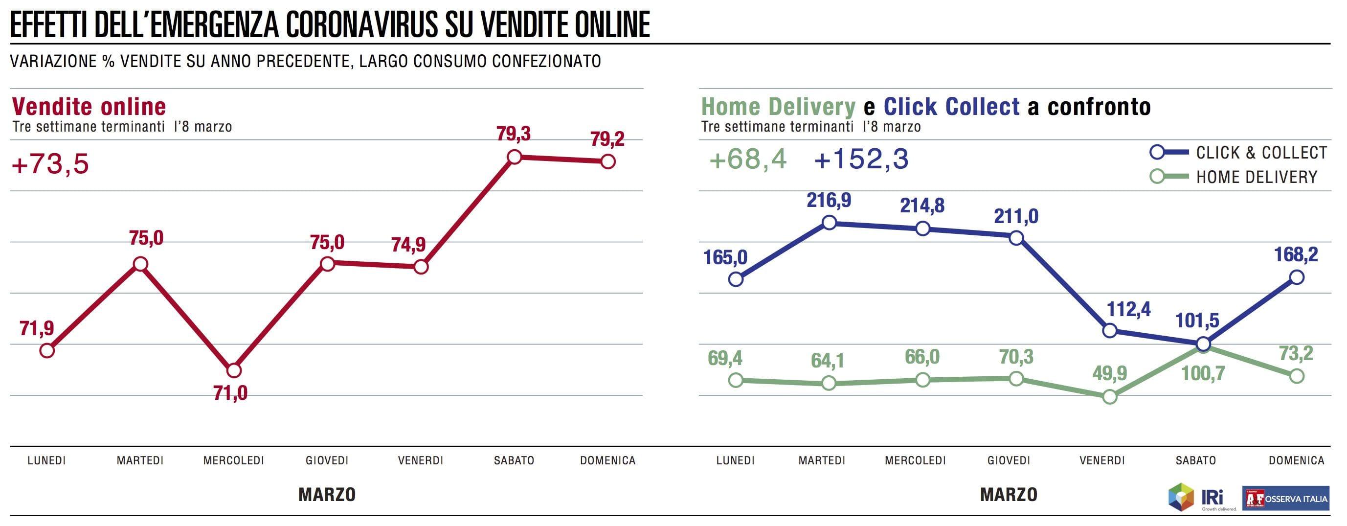 Volano le vendite online della distribuzione moderna