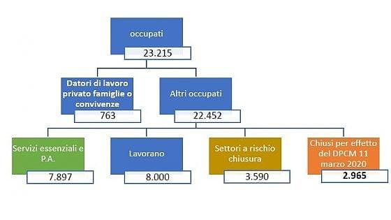Lavoro e coronavirus: 3 milioni di italiani fermi per decreto, altri 3,6 milioni rischiano