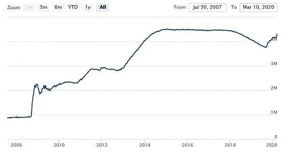Il bilancio della Banca centrale americana: dagli 870 miliardi dell'agosto 2007, l'impennata durante la crisi finanziaria. Tra ottobre 2017 e agosto 2019 era iniziata la