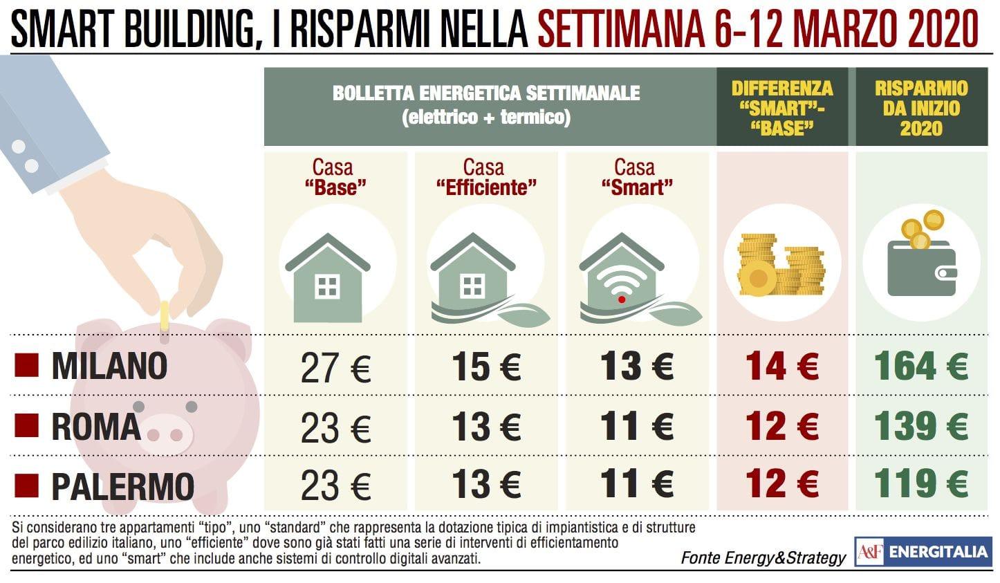 Bolletta, inversione di tendenza: a Palermo si paga 3 euro in più