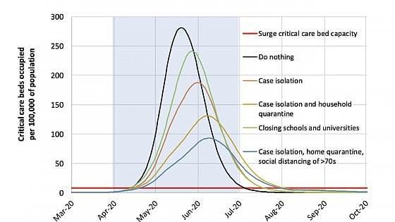 Coronavirus, lo studio shock che ha fatto cambiare idea a Gran Bretagna, Stati Uniti e Francia
