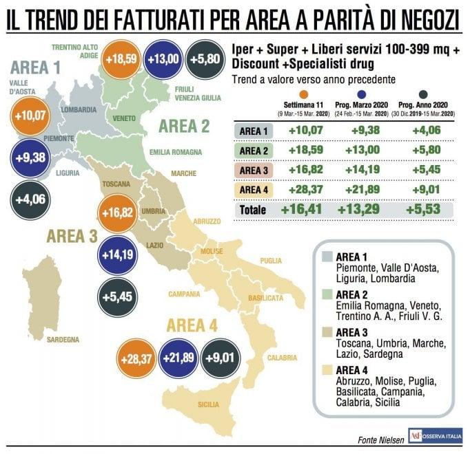 Le vendite della Gdo volano in tutta Italia