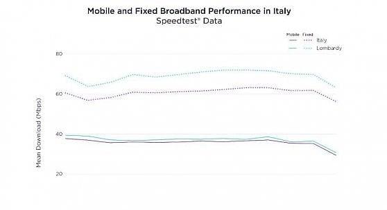 Internet rallenta in Italia. Con il boom di connessioni cali del 10 per cento