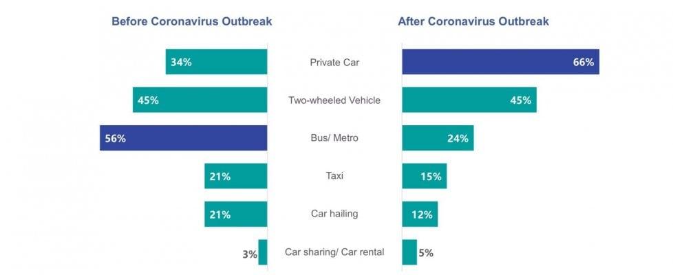 Addio al trasporto pubblico, dopo il Coronavirus tutti in auto privata