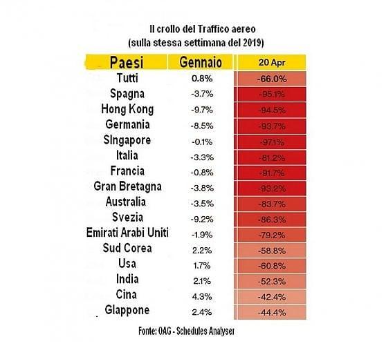 Crollo del traffico aereo, ma l'Italia vola più degli altri Paesi Ue