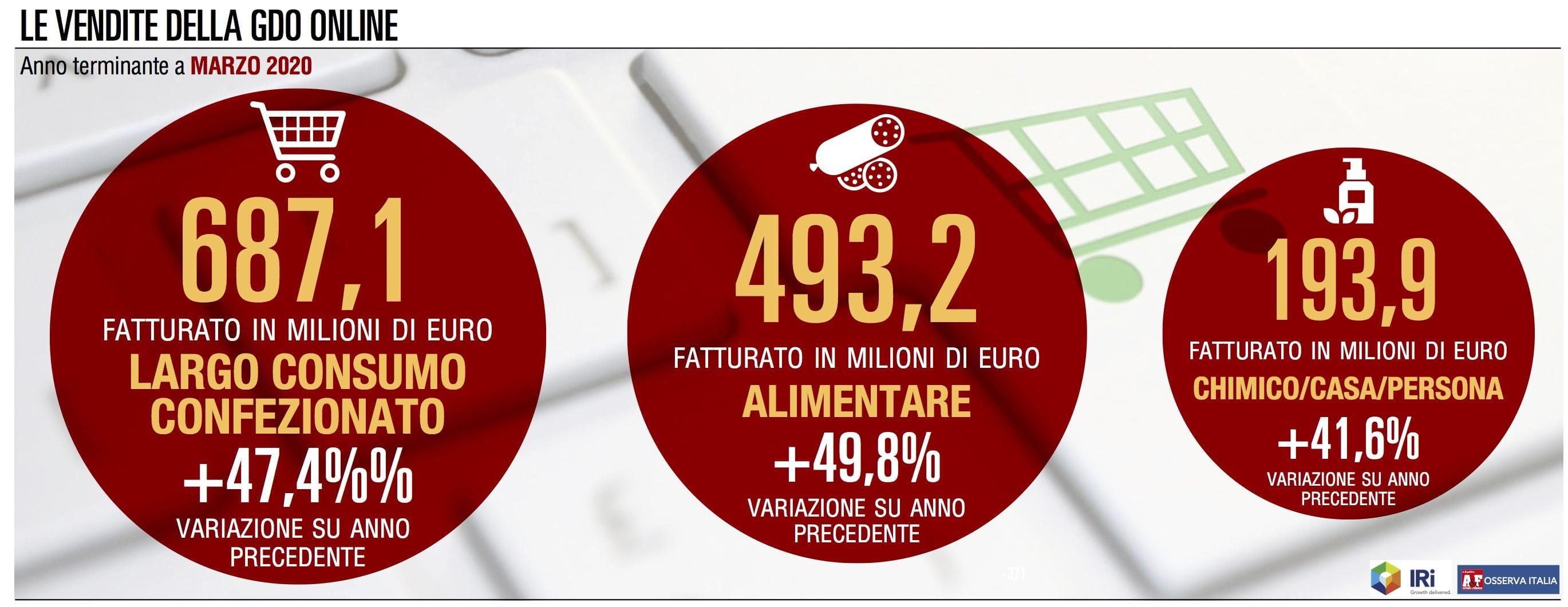 Le vendite online della Gdo sono raddoppiate a marzo