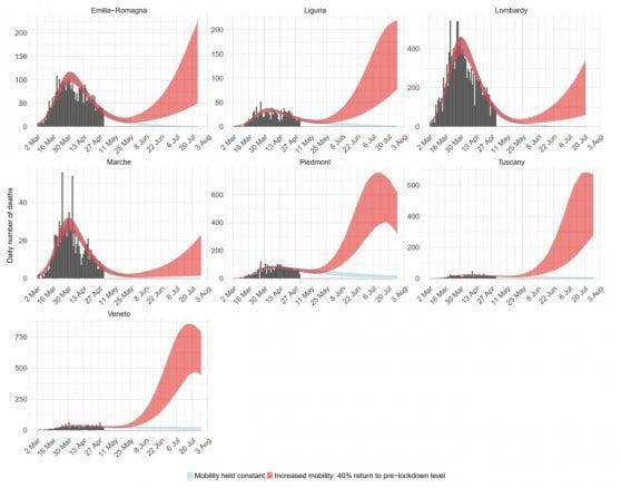Coronavirus, senza precauzioni la seconda ondata potrebbe essere peggiore:  lo studio dell'Imperial College