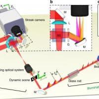 """Una fotocamera superveloce capace di """"catturare"""" la fusione nucleare"""