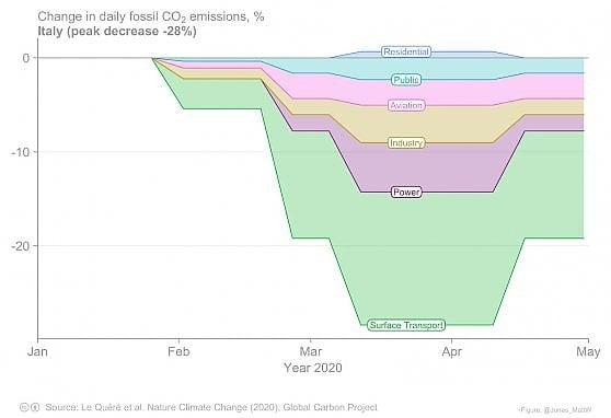 Coronavirus, finora per il lockdown -17% di emissioni di anidride carbonica