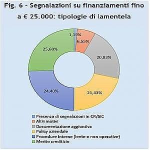 Le segnalazioni a Bankitalia: ecco perché i clienti si lamentano dei prestiti