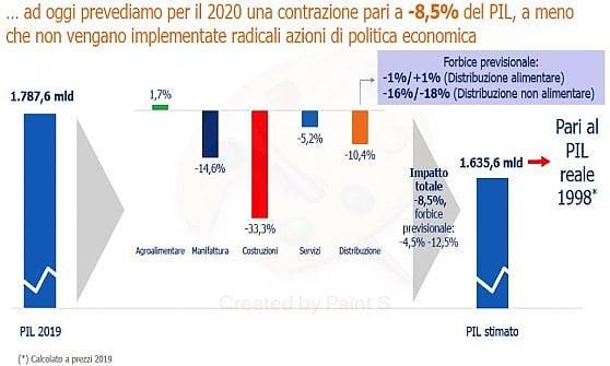 Rinascente, Brico, Decathlon & C, A rischio più di 220mila posti nelle grandi catene in Italia