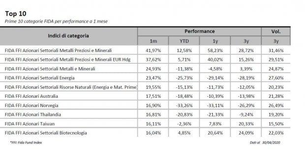 La galleria analisi mensile fondi di Fida