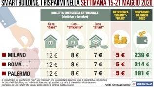 """La bolletta """"base"""" costa 12 euro, in una casa smart risparmi 4 euro"""