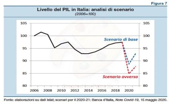 Banca d'Italia, il Pil può crollare del 13%. Dramma famiglie: Il 20% più povero perde il doppio
