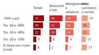 Bar, ristoranti, negozi: oltre la metà ha visto dimezzare i ricavi nella fase 2. Quasi tre su dieci temono di non farcela