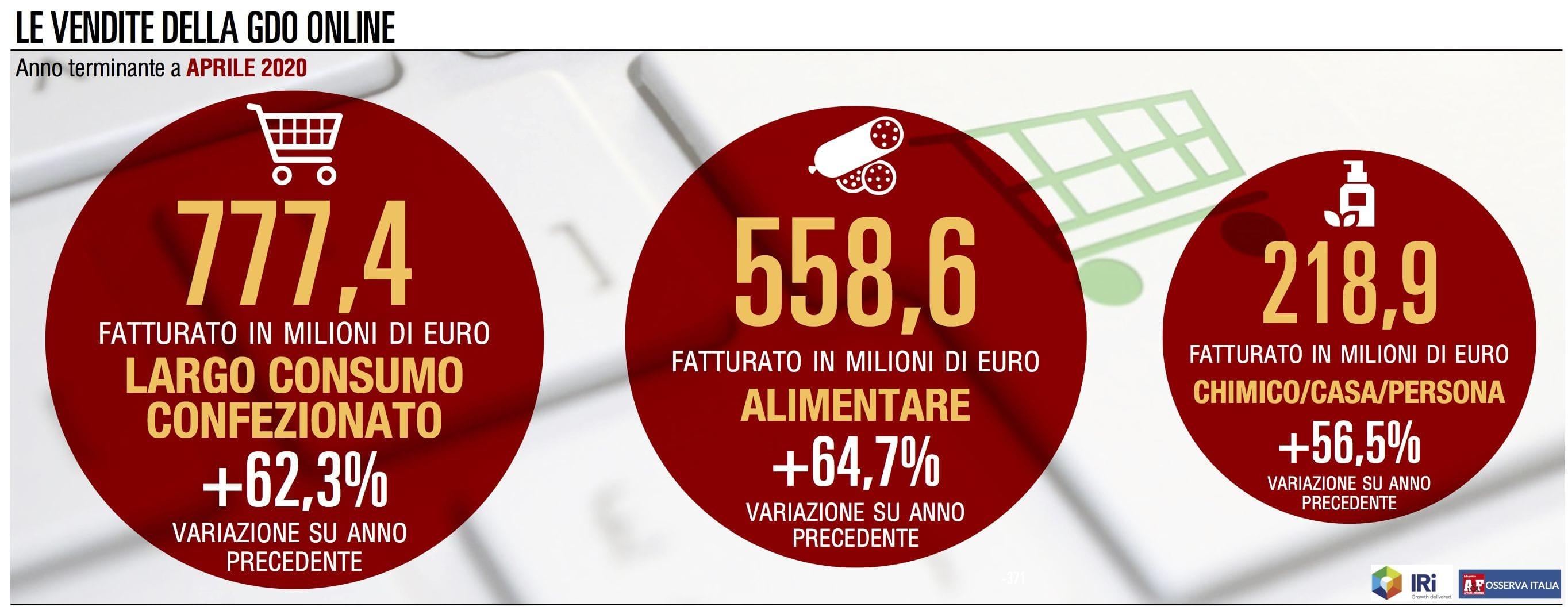 Gdo online: le vendite di aprile hanno fatto registrare il record di sempre