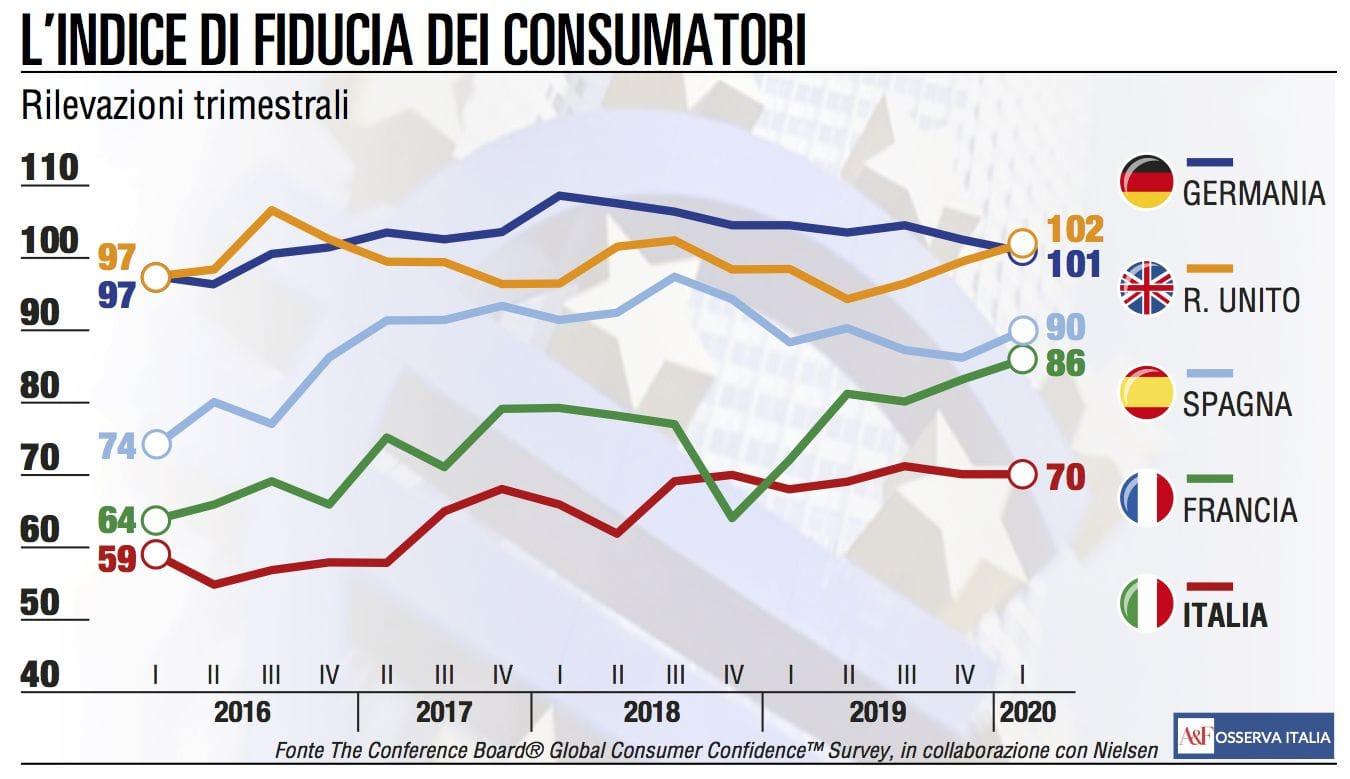 Stabile la fiducia dei consumatori italiani prima dell'emergenza Covid 19