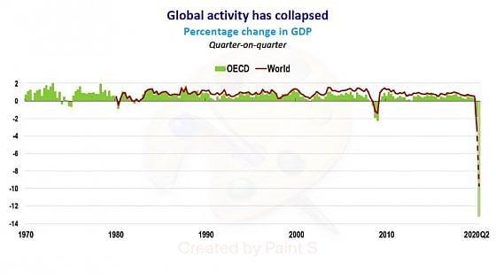 Il tracollo dell'attività economica globale con il Covid