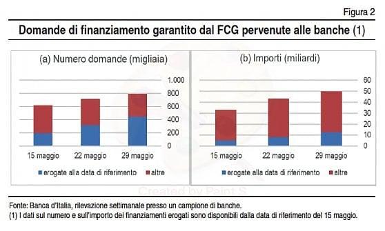 Bankitalia, erogato il 61% delle domande di prestiti garantiti. Faro Antitrust sulle banche