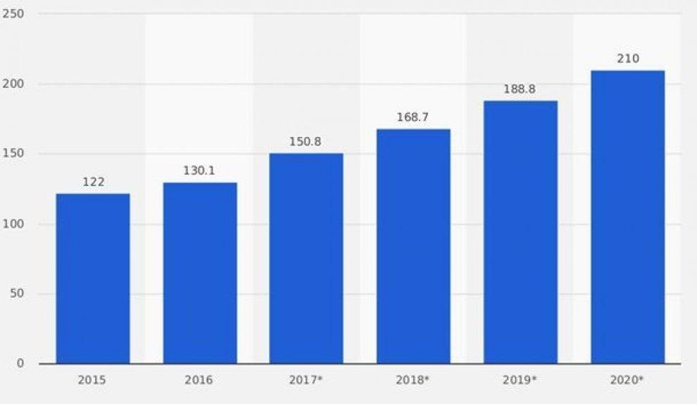 Ricavi in miliardi di euro per il mercato della Big data analytics