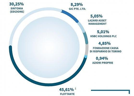L'azionariato di Atlantia. La famiglia Benetton è poco sopra il 30% attraverso la holding Edizione (dal sito aziendale)