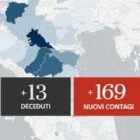 Coronavirus, il bollettino di oggi 13 luglio: 169 nuovi casi, 13 i morti