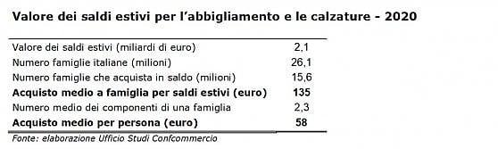 Saldi estivi al via a macchia di leopardo. Per la Confcommercio le spese scenderanno del 40%, meno di 60 euro a testa