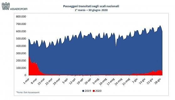 Aeroporti, a giugno timidi segnali di ripresa: oltre un milione di passeggeri