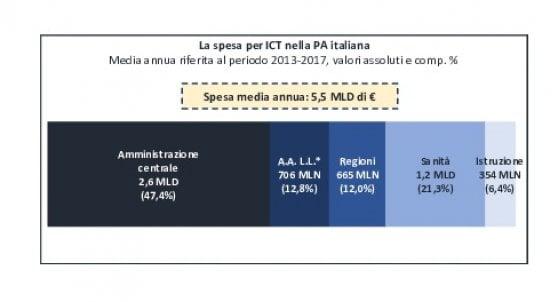 E-government, Italia è agli ultimi posti in Europa