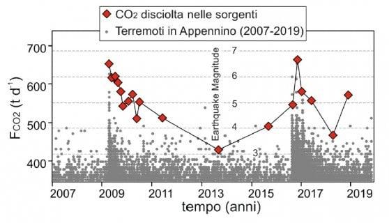 Scoperta una correlazione tra i terremoti nell'Appennino e la CO2 nelle falde