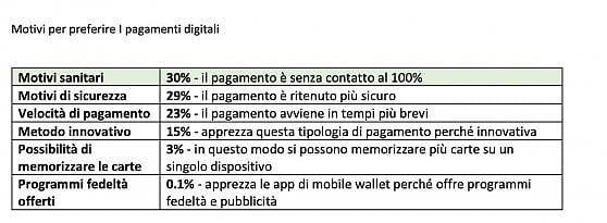 Il 62 per cento degli italiani  a favore dei pagamenti contactless