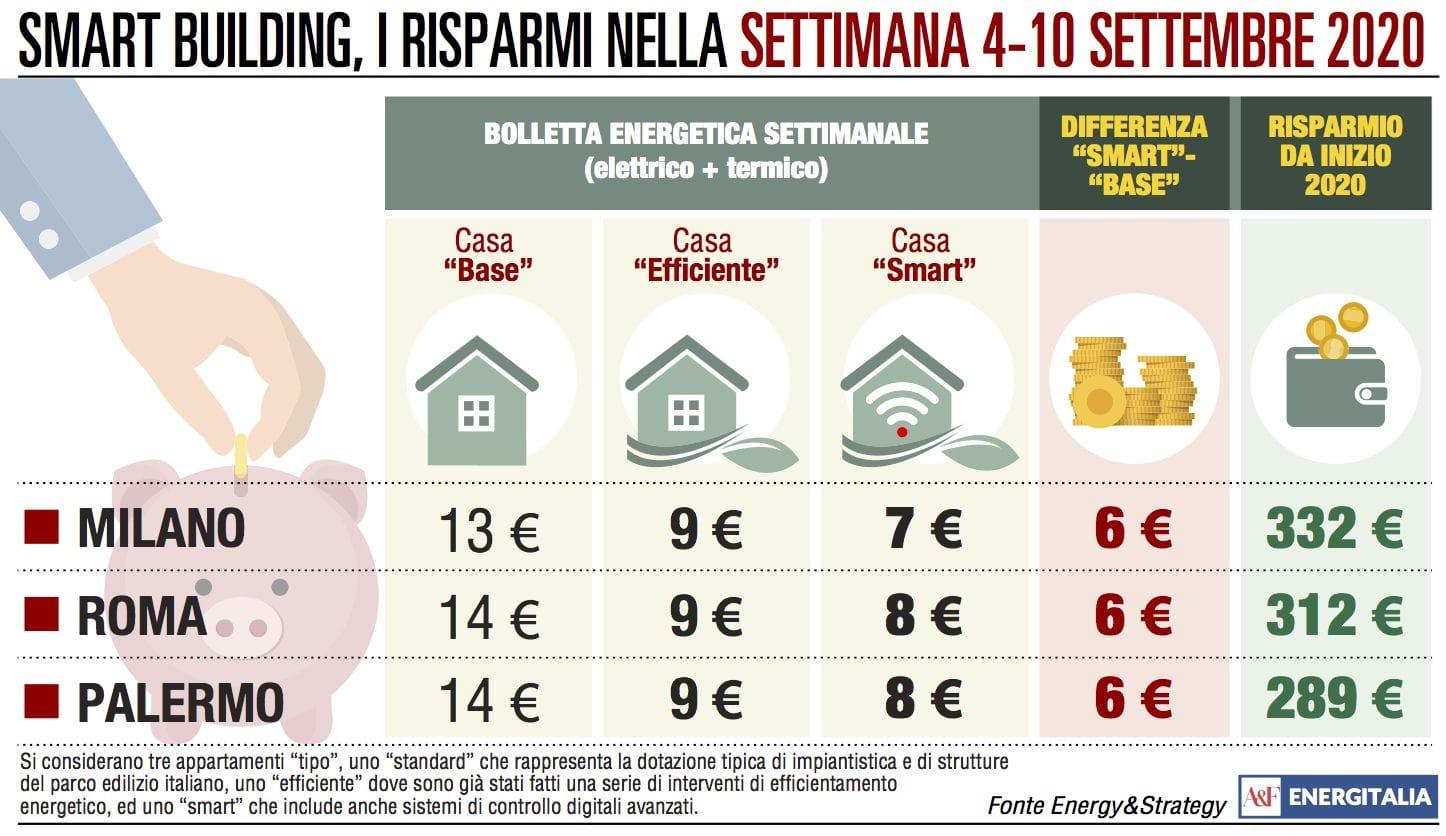 Spesa energetica allineata da Milano a Roma e Palermo