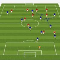 La tesi di Pirlo per diventare allenatore: gli schemi