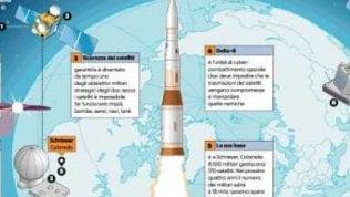 La nuova Space Force: ecco l'arma di Donald per conquistare lo spazio Infografica