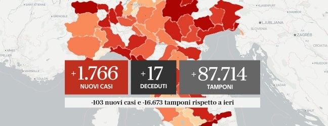 Contagi a quota 1.766, ma con oltre 16mila tamponi in meno, 17 morti grafici e mappe