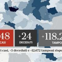 Coronavirus, il bollettino di oggi, 1 ottobre: balzo nuovi casi in Italia, +2.548. I...