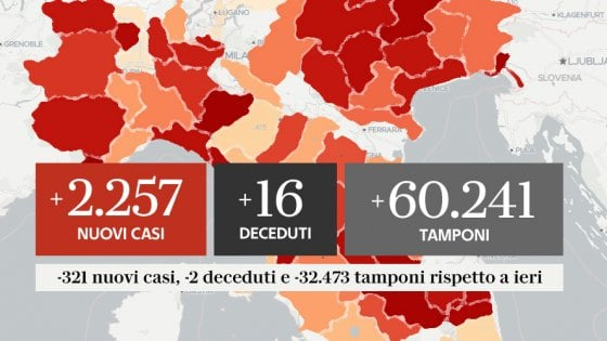Coronavirus, il bollettino di oggi 17 ottobre: 10.925 positivi, 47 morti. Superata quota 400mila casi dall'inizio dell'epidemia