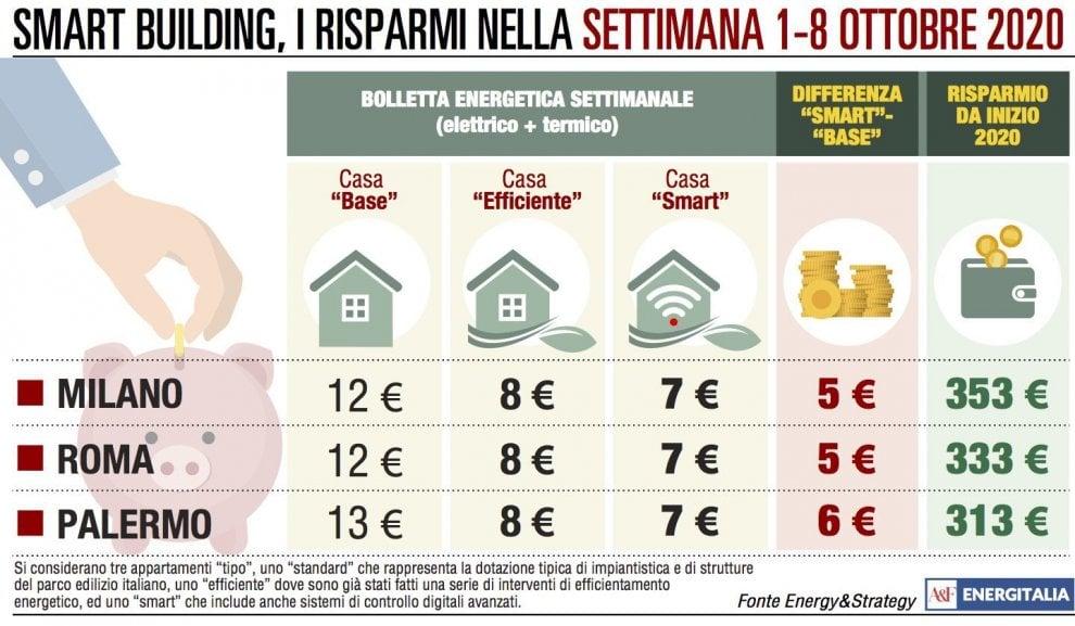Bollette energetiche allineate in tutta Italia