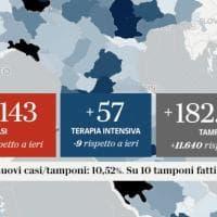 Coronavirus, il bollettino di oggi, 23 ottobre: i nuovi casi sono 19.143, 91 le vittime