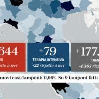 Coronavirus, il bollettino di oggi 24 ottobre:  19.644 nuovi casi su 177.669 tamponi. 151...
