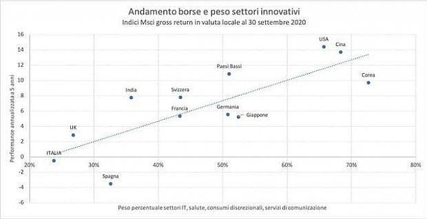 Il peso dei settori innovativi sulle Borse