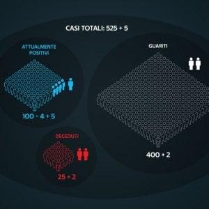 103952155 78683538 e79e 487b 8f6c 6aeff9bdb206 - Coronavirus in Italia, il bollettino di oggi 25 marzo: 23.696 nuovi casi e 460 morti