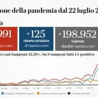 Coronavirus, il bollettino di oggi 28 ottobre: 24.991 nuovi positivi e 205 morti. Record...