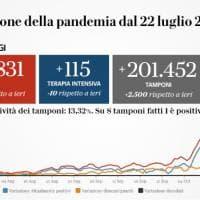 Coronavirus, il bollettino di oggi 29 ottobre: 26.831 nuovi casi con 201mila tamponi, I...